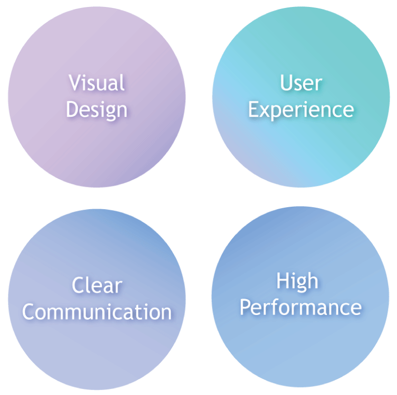 ShienaDesign's 4 core value: Visual design, user experience, clear communication & high performance