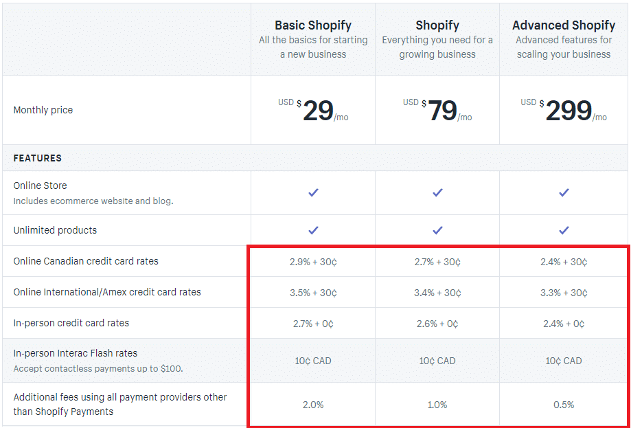 shopify pricing rate with a highlighted box