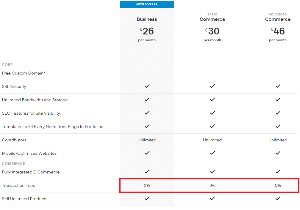 Squarespace pricing rate with a highlighted box